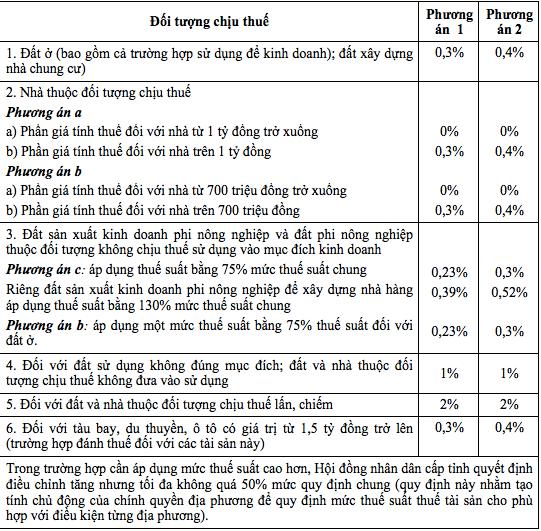 Biểu thuế tài sản